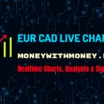 EUR CAD